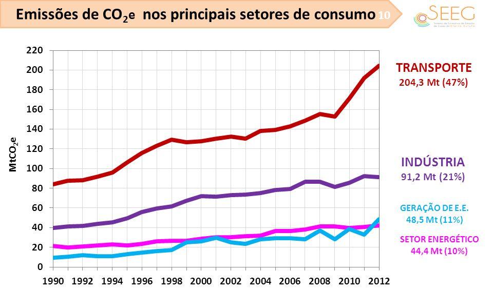 Emissões de CO 2 e nos principais setores de consumo 10 TRANSPORTE 204,3 Mt (47%) INDÚSTRIA 91,2 Mt (21%) GERAÇÃO DE E.E. 48,5 Mt (11%) SETOR ENERGÉTI