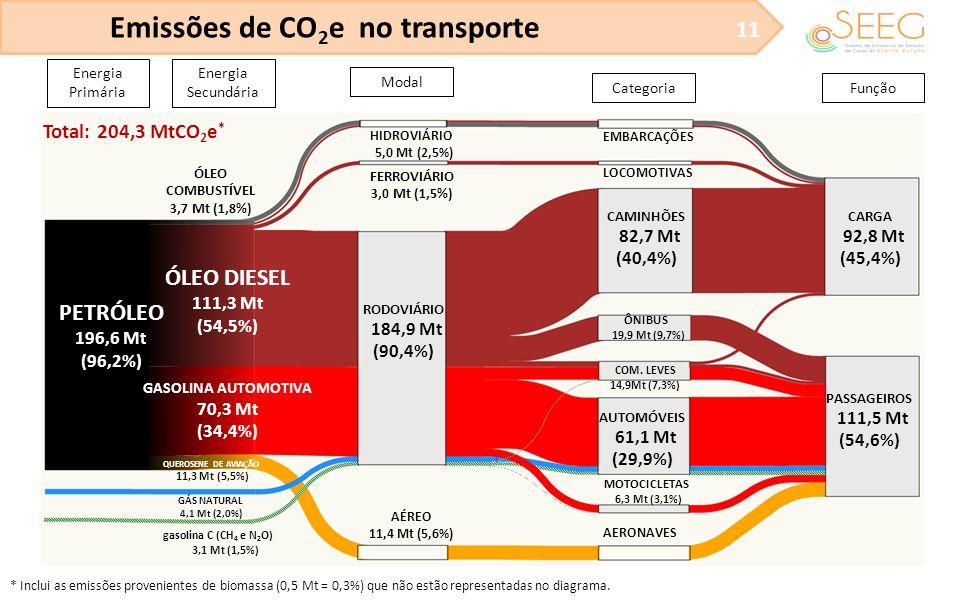 Emissões de CO 2 e no transporte 11 Energia Primária Energia Secundária Modal CategoriaFunção PETRÓLEO 196,6 Mt (96,2%) ÓLEO DIESEL 111,3 Mt (54,5%) G