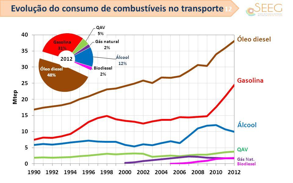 Evolução do consumo de combustíveis no transporte 12 Óleo diesel Gasolina Álcool QAV Gás Nat. Biodiesel 2012