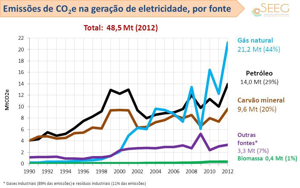 Emissões de CO 2 e na geração de eletricidade, por fonte Carvão mineral 9,6 Mt (20%) Petróleo 14,0 Mt (29%) Gás natural 21,2 Mt (44%) Outras fontes* 3