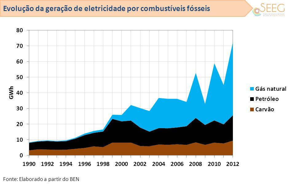 Evolução da geração de eletricidade por combustíveis fósseis Fonte: Elaborado a partir do BEN