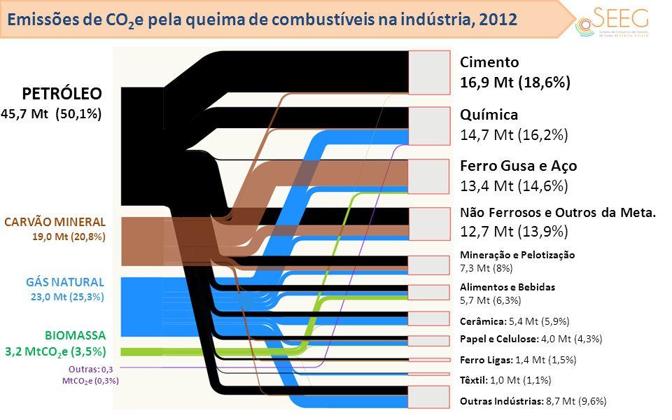 Emissões de CO 2 e pela queima de combustíveis na indústria, 2012 Cimento 16,9 Mt (18,6%) Química 14,7 Mt (16,2%) Ferro Gusa e Aço 13,4 Mt (14,6%) Não