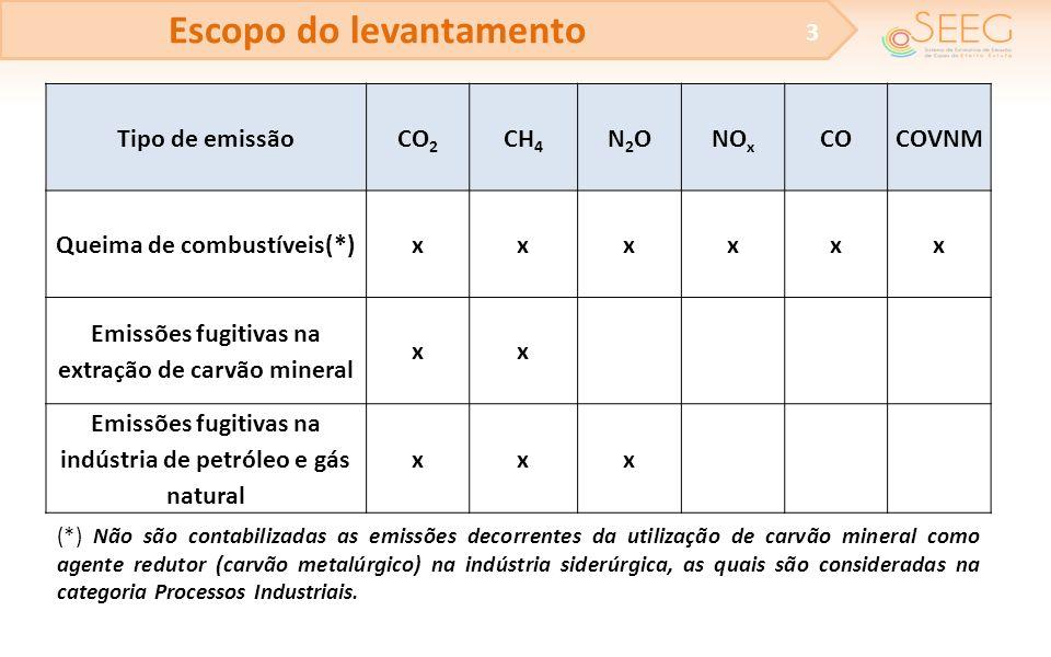 Escopo do levantamento 3 Tipo de emissãoCO 2 CH 4 N2ON2ONO x COCOVNM Queima de combustíveis(*)xxxxxx Emissões fugitivas na extração de carvão mineral