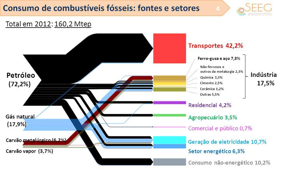 Consumo de combustíveis fósseis: fontes e setores 4 Total em 2012: 160,2 Mtep Transportes 42,2% Indústria 17,5% Residencial 4,2% Agropecuário 3,5% Com