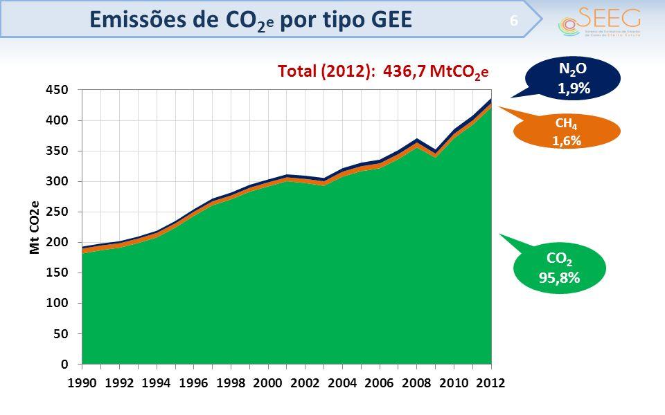 Emissões de CO 2 e por tipo GEE 6 CO 2 95,8% N 2 O 1,9% CH 4 1,6%