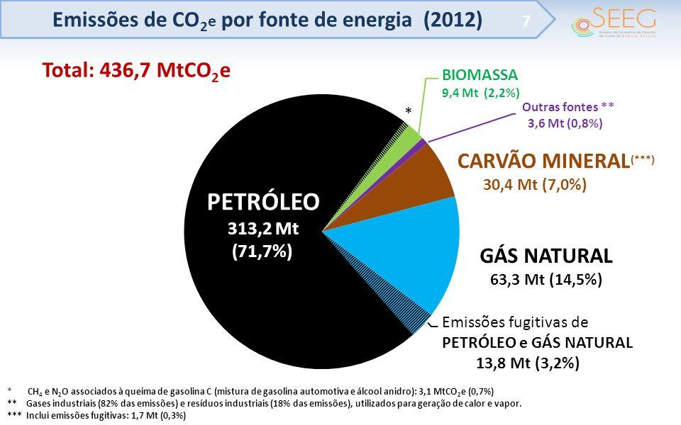 Emissões de CO 2 e por fonte de energia (2012) 7 PETRÓLEO 313,2 Mt (71,7%) GÁS NATURAL 63,3 Mt (14,5%) CARVÃO MINERAL (***) 30,4 Mt (7,0%) Emissões fu