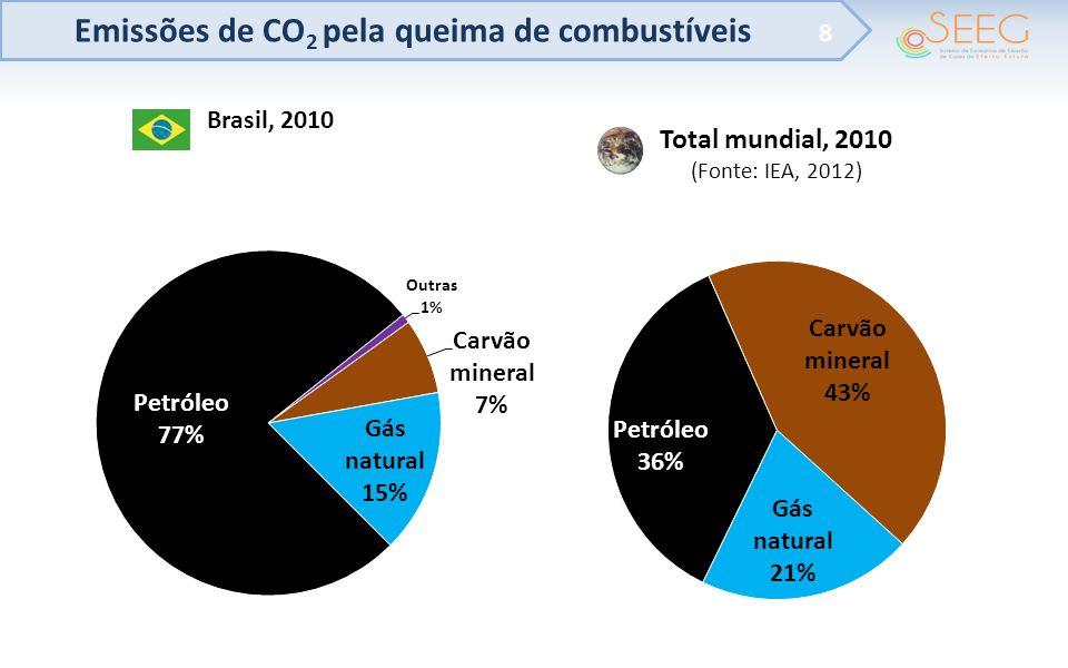 Emissões de CO 2 pela queima de combustíveis 8