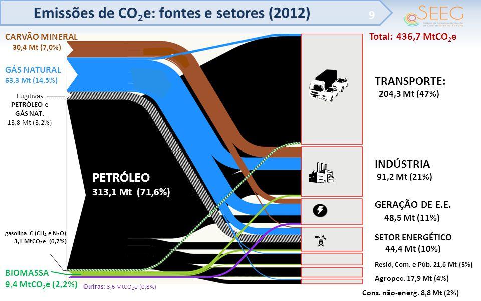 Emissões de CO 2 e: fontes e setores (2012) 9 TRANSPORTE: 204,3 Mt (47%) INDÚSTRIA 91,2 Mt (21%) GERAÇÃO DE E.E. 48,5 Mt (11%) SETOR ENERGÉTICO 44,4 M