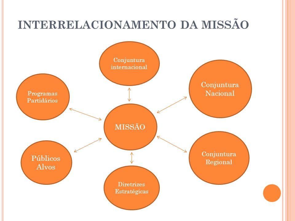 INTERRELACIONAMENTO DA MISSÃO Conjuntura internacional MISSÃO Conjuntura Nacional Conjuntura Regional Diretrizes Estratégicas Públicos Alvos Programas
