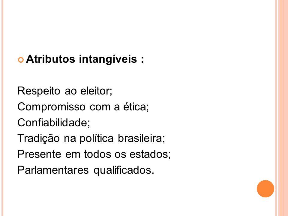Atributos intangíveis : Respeito ao eleitor; Compromisso com a ética; Confiabilidade; Tradição na política brasileira; Presente em todos os estados; P