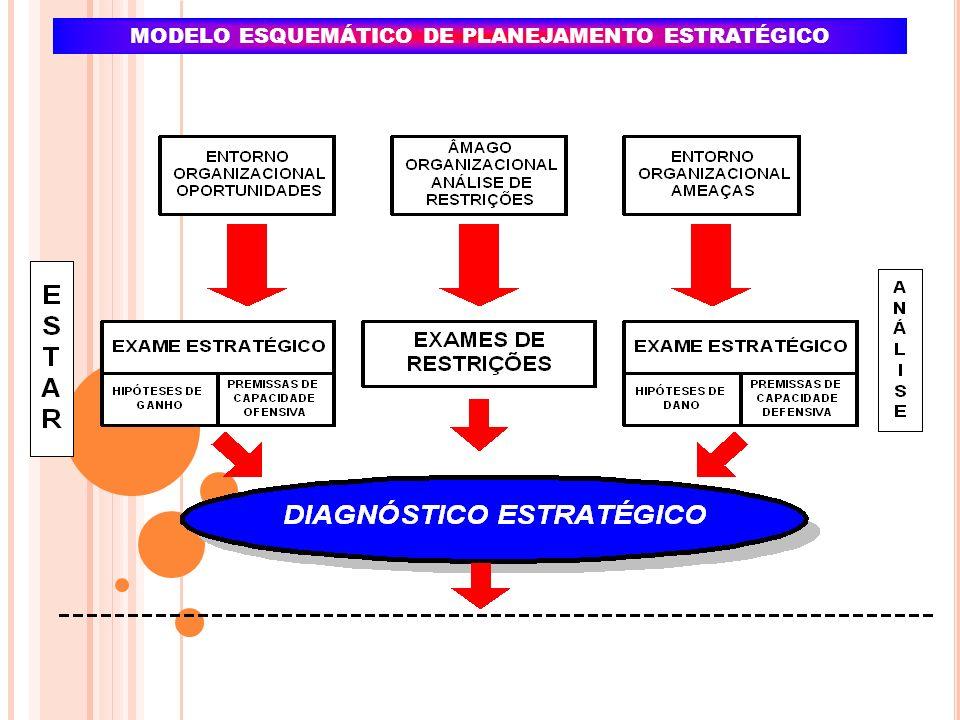 MODELO ESQUEMÁTICO DE PLANEJAMENTO ESTRATÉGICO
