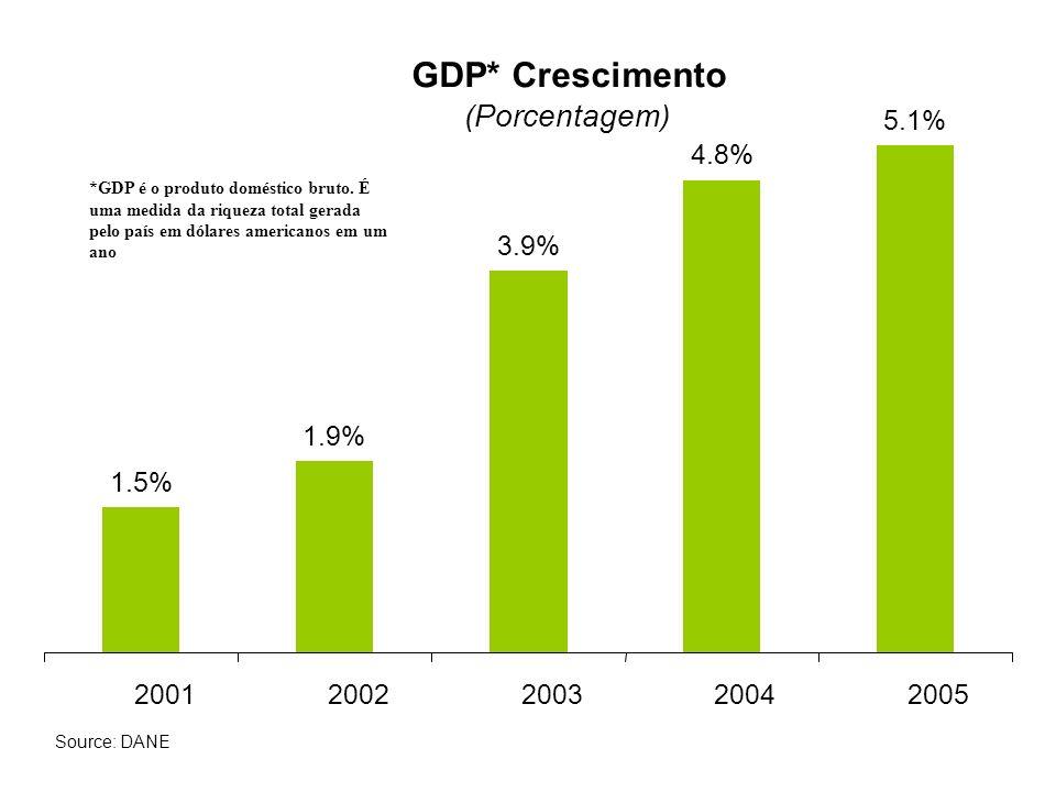 1.5% 1.9% 3.9% 4.8% 5.1% 20012002200320042005 GDP* Crescimento (Porcentagem) Source: DANE *GDP é o produto doméstico bruto.