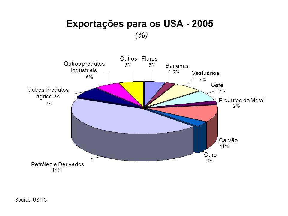 Exportações para os USA - 2005 (%) Flores 5% Bananas 2% Vestuários 7% Café 7% Produtos de Metal 2% Carvão 11% Ouro 3% Petróleo e Derivados 44% Outros Produtos agrícolas 7% Outros produtos industriais 6% Outros 6% Source: USITC