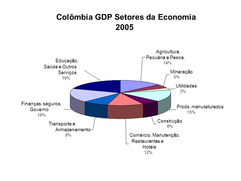 7.7 7.0 6.5 5.5 4.9 2.4 20012002200320042005 Abril-06 Inflação Colômbia Source: Mincomercio