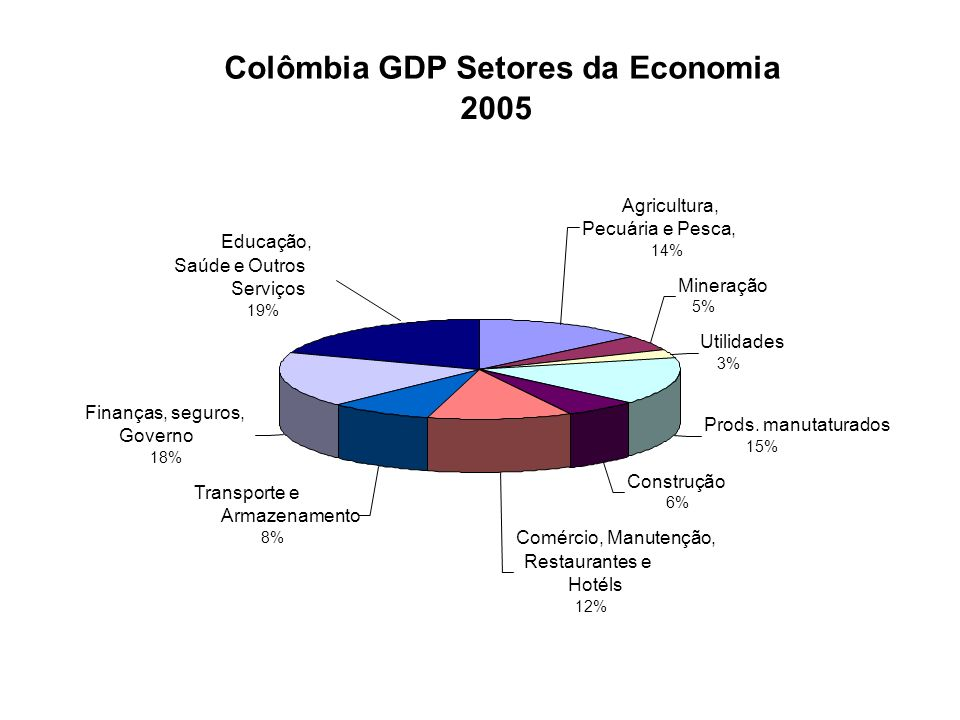 1,447 968 3,112 5,562 2,829 1,508 2,395 2,525 2,115 1,801 3,117 10,192 199419951996199719981999200020012002200320042005 Colombia IDE* (FDI Inflows) Source: Banco de la República (em US$ Milhões) (*Investimentos Diretos Externos)