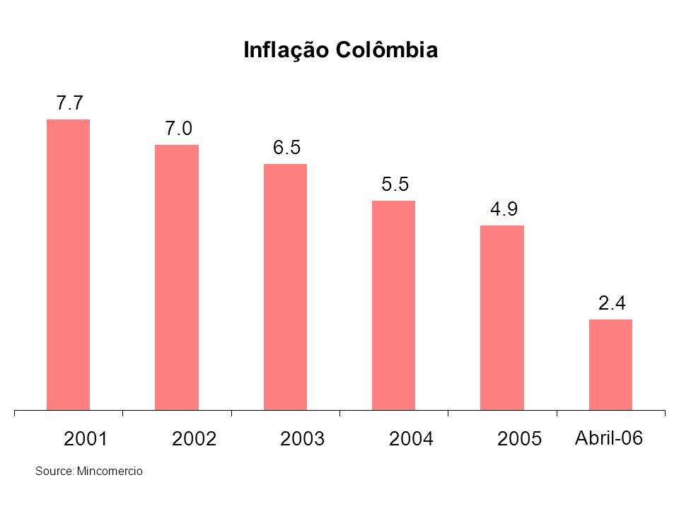 Colômbia IDE por país de origem (1994-2004) USA 16% Espanha 14% Panamá 13% Ilhas Cayman 11% Inglaterra e Ilhas Virgens 10% Bermudas 7% Países Baixos 5% Canadá 4% Reino Unido 3% Alemanha 2% Outros países 15% Source: Banco de la República