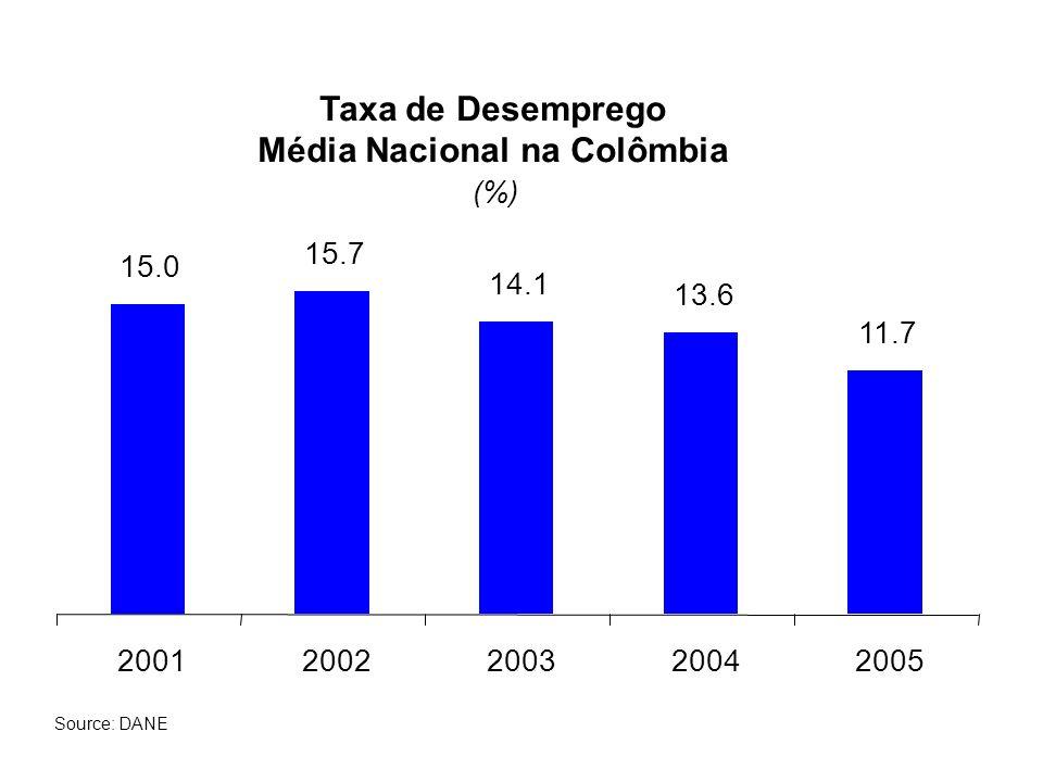Taxa de Desemprego Média Nacional na Colômbia (%) 15.0 15.7 14.1 13.6 11.7 20012002200320042005 Source: DANE