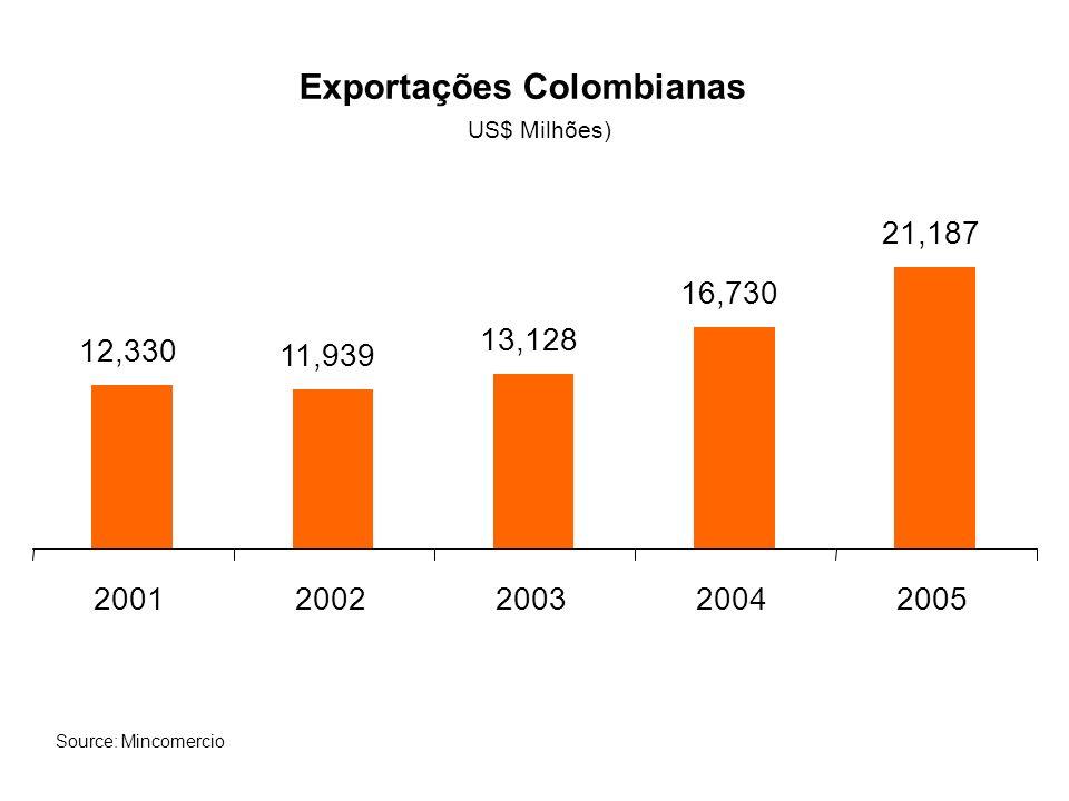 Exportações Colombianas 12,330 11,939 13,128 16,730 21,187 20012002200320042005 Source: Mincomercio US$ Milhões)