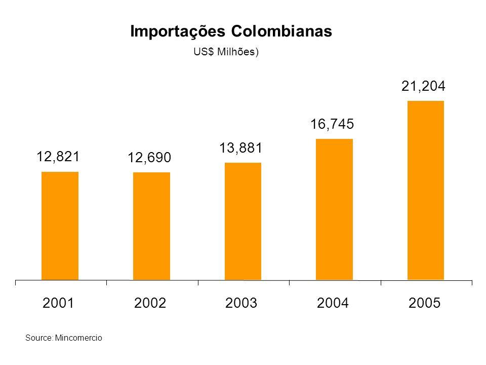 Importações Colombianas US$ Milhões) 12,821 12,690 13,881 16,745 21,204 20012002200320042005 Source: Mincomercio