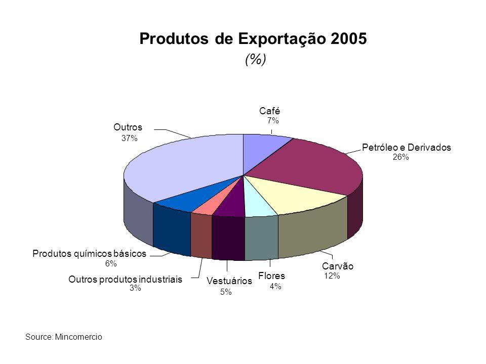 Produtos de Importação 2005 (%) Máquinas e Equipamentos 36% Componentes químicos bácicos 20% Indústria Automotiva 10% Produtos da agricultura 9% Produtos de metal 6% Têxteis 3% Outros 16% Source: Mincomercio