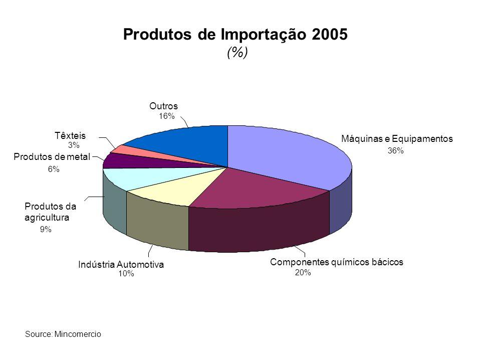 Exportações por País 2005 (%) Venezuela 10% Equador 6% Peru 3% México 3% USA 41% União Européia 13% Outros 24% Source: Mincomercio