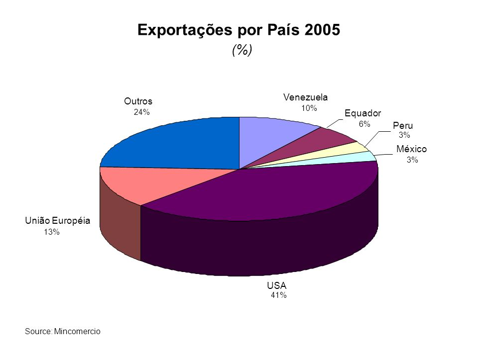 Importações por país de origem - 2005 (%) Venezuela 5% Brasil 5% México 4% USA 40% União Européia 14% Japão 3% Ásia 4% Outros 25% Source: Mincomercio