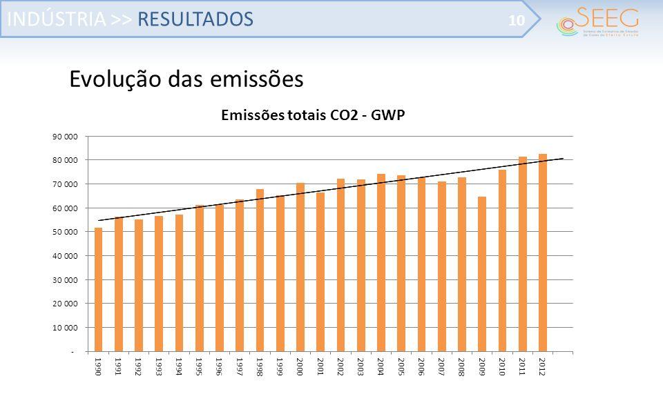 Evolução das emissões INDÚSTRIA >> RESULTADOS 10
