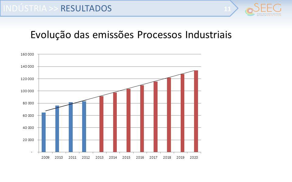Evolução das emissões Processos Industriais INDÚSTRIA >> RESULTADOS 11