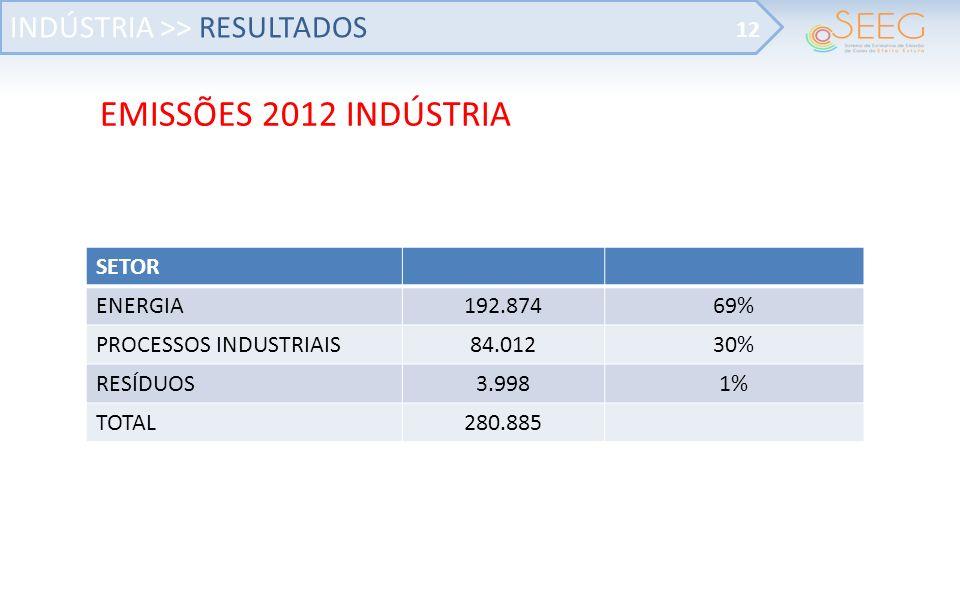 EMISSÕES 2012 INDÚSTRIA INDÚSTRIA >> RESULTADOS 12 SETOR ENERGIA192.87469% PROCESSOS INDUSTRIAIS84.01230% RESÍDUOS3.9981% TOTAL280.885