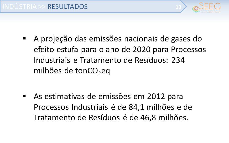A projeção das emissões nacionais de gases do efeito estufa para o ano de 2020 para Processos Industriais e Tratamento de Resíduos: 234 milhões de tonCO 2 eq As estimativas de emissões em 2012 para Processos Industriais é de 84,1 milhões e de Tratamento de Resíduos é de 46,8 milhões.