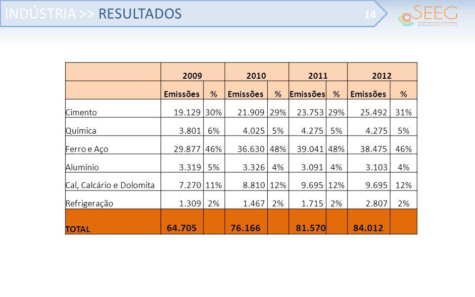 2009201020112012 Emissões% % % % Cimento 19.12930% 21.90929% 23.75329% 25.49231% Química 3.8016% 4.0255% 4.2755% 4.2755% Ferro e Aço 29.87746% 36.63048% 39.04148% 38.47546% Alumínio 3.3195% 3.3264% 3.0914% 3.1034% Cal, Calcário e Dolomita 7.27011% 8.81012% 9.69512% 9.69512% Refrigeração 1.3092% 1.4672% 1.7152% 2.8072% TOTAL 64.705 76.166 81.570 84.012 INDÚSTRIA >> RESULTADOS 14