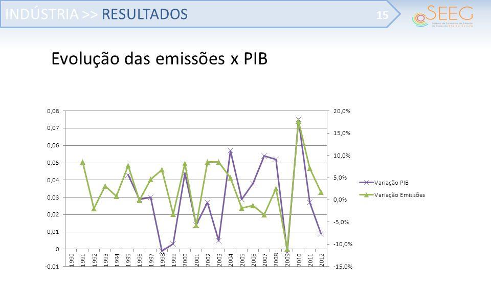 Evolução das emissões x PIB INDÚSTRIA >> RESULTADOS 15