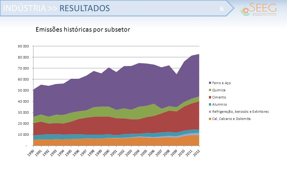 INDÚSTRIA >> RESULTADOS 6 Emissões históricas por subsetor