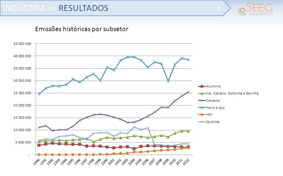INDÚSTRIA >> RESULTADOS 7 Emissões históricas por subsetor
