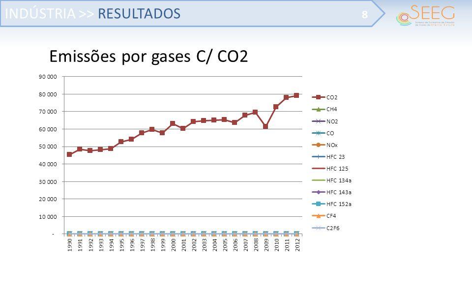 Emissões por gases C/ CO2 INDÚSTRIA >> RESULTADOS 8