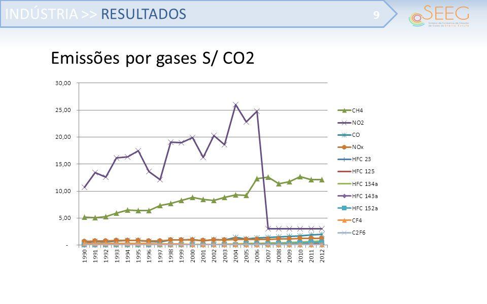 Emissões por gases S/ CO2 INDÚSTRIA >> RESULTADOS 9