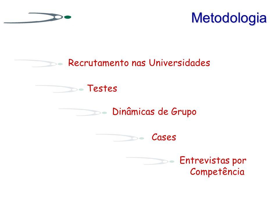Metodologia Recrutamento nas Universidades Testes Dinâmicas de Grupo Cases Entrevistas por Competência