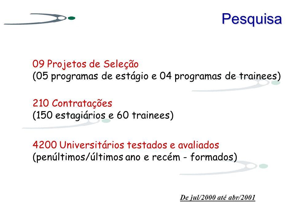 Pesquisa 09 Projetos de Seleção (05 programas de estágio e 04 programas de trainees) 210 Contratações (150 estagiários e 60 trainees) De jul/2000 até