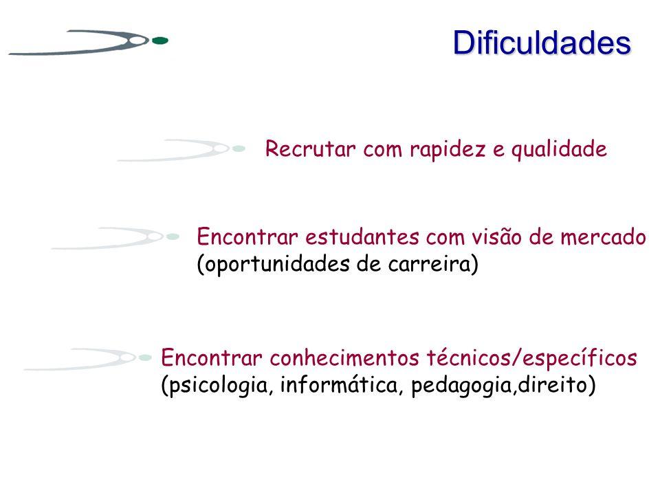 Dificuldades Recrutar com rapidez e qualidade Encontrar estudantes com visão de mercado (oportunidades de carreira) Encontrar conhecimentos técnicos/e