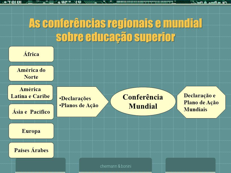 chermann & bonini América Latina e Caribe Países Árabes Europa Ásia e Pacífico Declarações Planos de Ação Conferência Mundial América do Norte África