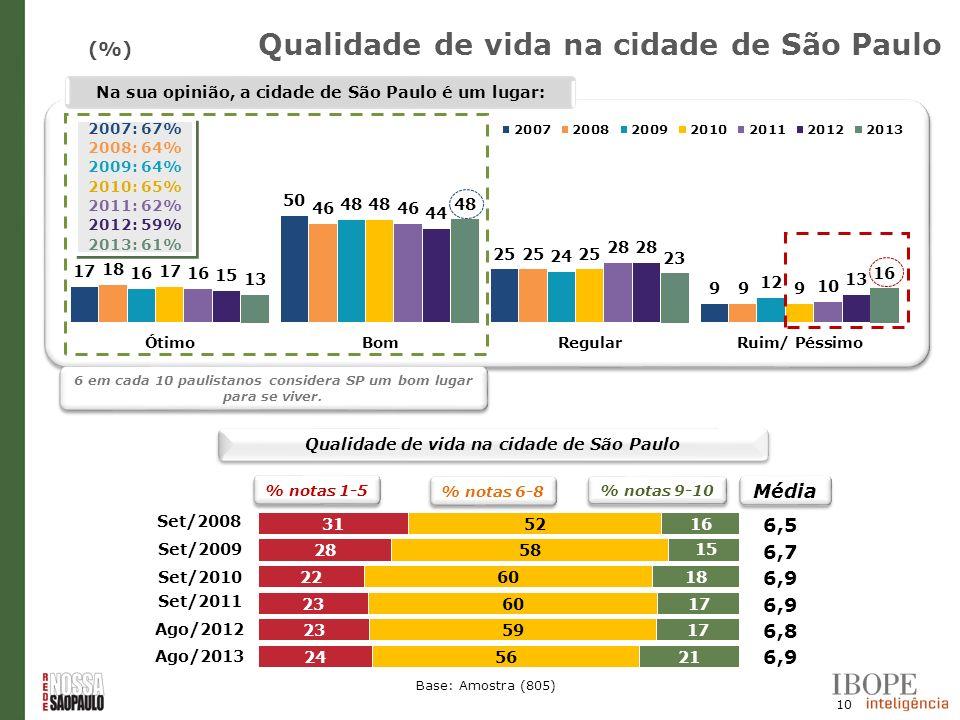 10 (%) Base: Amostra (805) Set/2008 Set/2009 Set/2010 Na sua opinião, a cidade de São Paulo é um lugar: Média 2007: 67% 2008: 64% 2009: 64% 2010: 65%