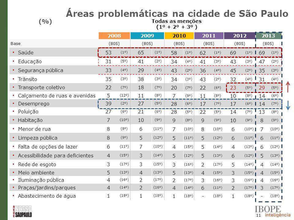 11 (%) Todas as menções (1º + 2º + 3º ) 200820092010201120122013 Base(805) Saúde53 (1º) 65 (1º) 58 (1º) 62 (1º) 69 (1º) 69 (1º) Educação31 (5º) 41 (2º