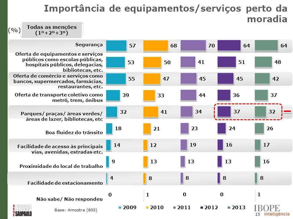 15 (%) Todas as menções (1º+2º+3º) Base: Amostra (805) Segurança Oferta de equipamentos e serviços públicos como escolas públicas, hospitais públicos,