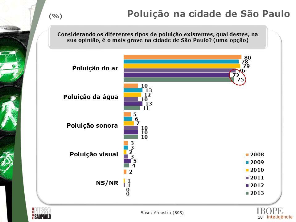 18 Base: Amostra (805) Considerando os diferentes tipos de poluição existentes, qual destes, na sua opinião, é o mais grave na cidade de São Paulo? (u