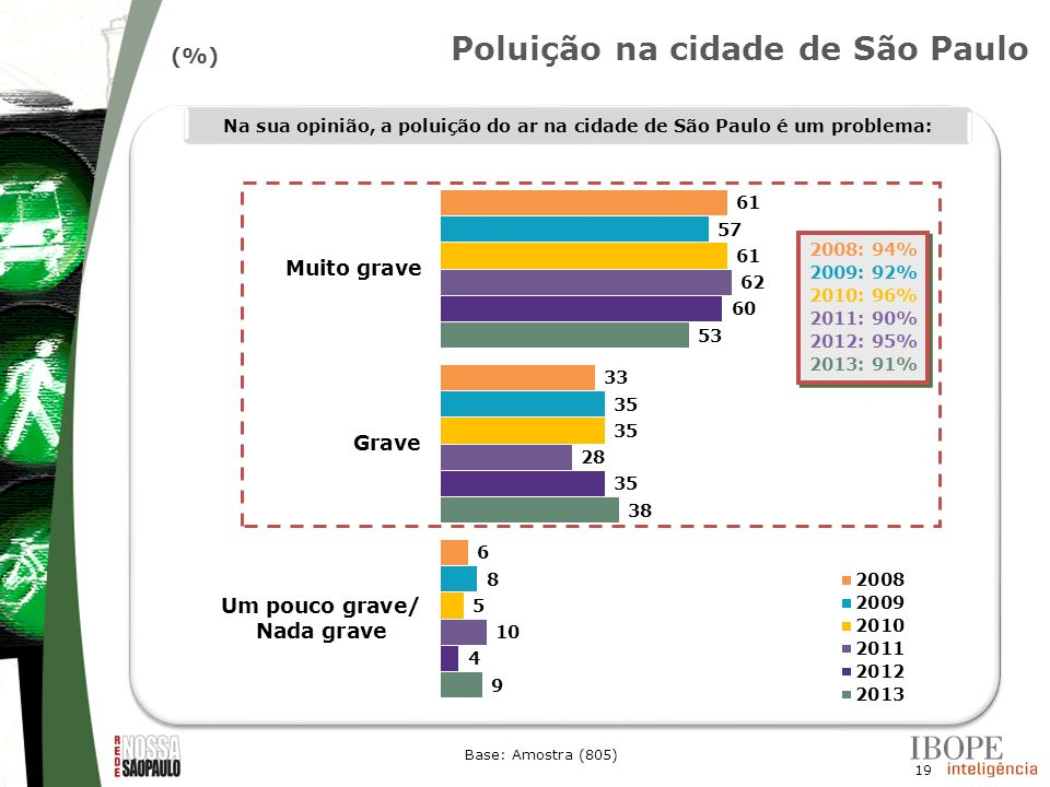 19 (%) Base: Amostra (805) 2008: 94% 2009: 92% 2010: 96% 2011: 90% 2012: 95% 2013: 91% 2008: 94% 2009: 92% 2010: 96% 2011: 90% 2012: 95% 2013: 91% Na
