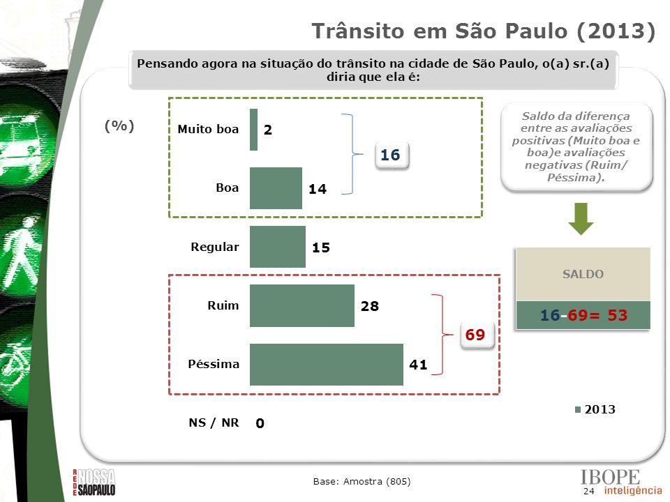 24 Base: Amostra (805) Pensando agora na situação do trânsito na cidade de São Paulo, o(a) sr.(a) diria que ela é: (%) Trânsito em São Paulo (2013) 16