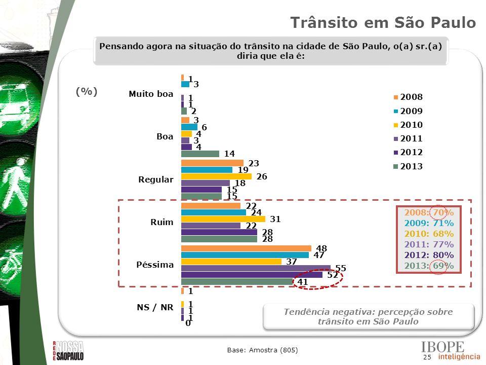 25 Base: Amostra (805) Pensando agora na situação do trânsito na cidade de São Paulo, o(a) sr.(a) diria que ela é: 2008: 70% 2009: 71% 2010: 68% 2011: