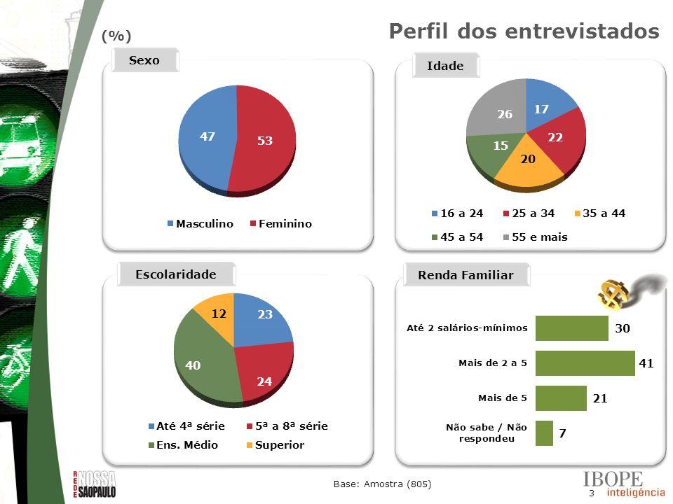 3 (%) Base: Amostra (805) Sexo Idade Escolaridade Renda Familiar Perfil dos entrevistados