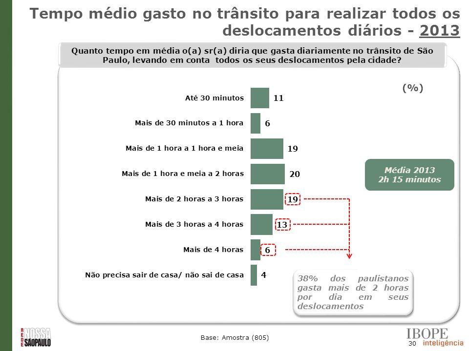 30 Base: Amostra (805) Quanto tempo em média o(a) sr(a) diria que gasta diariamente no trânsito de São Paulo, levando em conta todos os seus deslocame