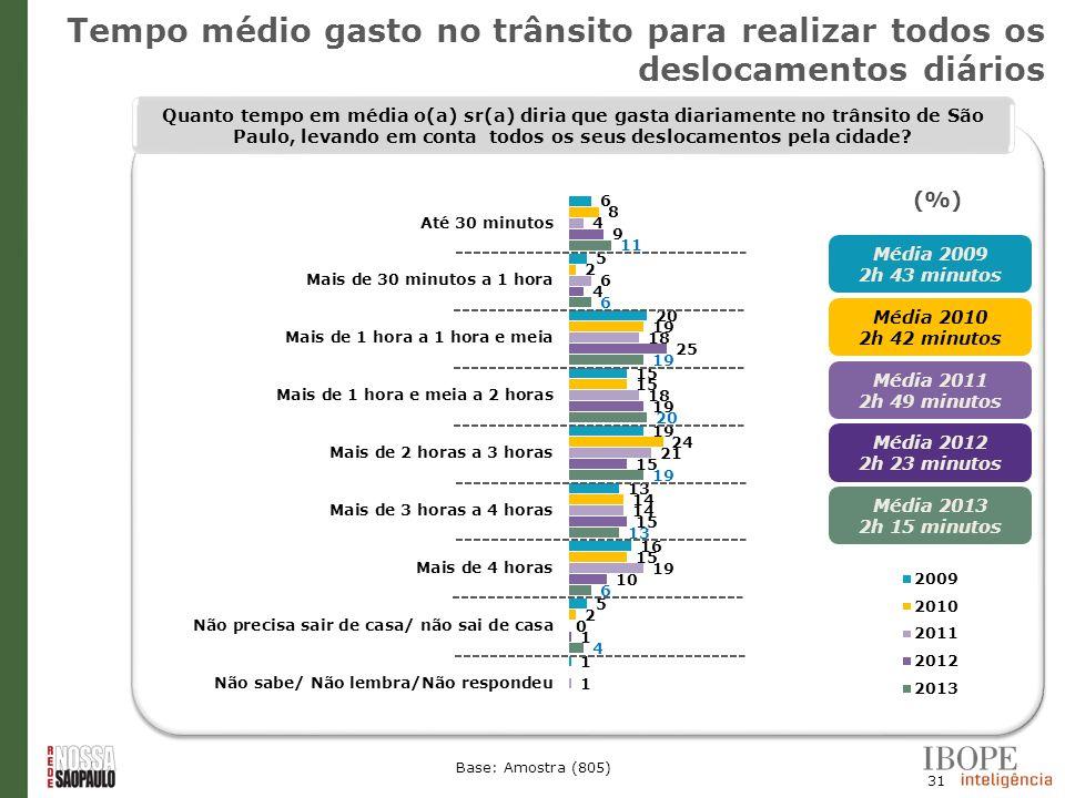31 Base: Amostra (805) Quanto tempo em média o(a) sr(a) diria que gasta diariamente no trânsito de São Paulo, levando em conta todos os seus deslocame